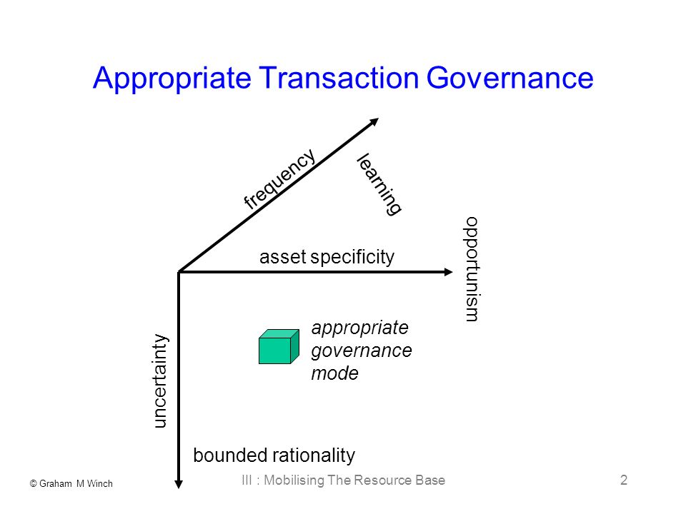© Graham M Winch III : Mobilising The Resource Base2 Appropriate Transaction Governance asset specificity frequency uncertainty opportunism bounded rationality learning appropriate governance mode