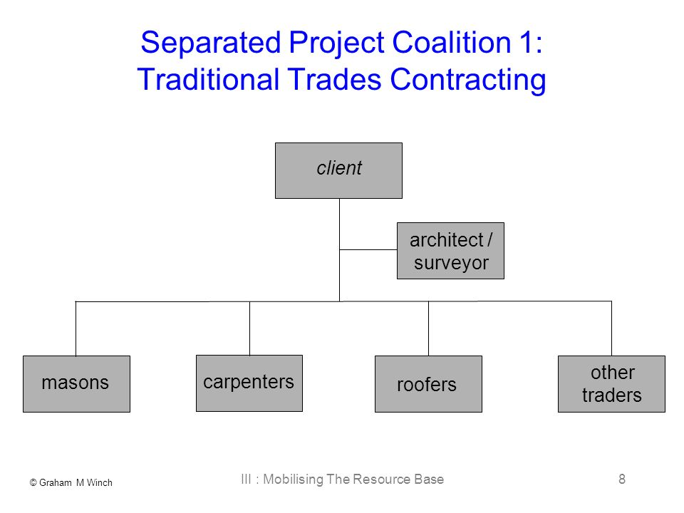 © Graham M Winch III : Mobilising The Resource Base8 Separated Project Coalition 1: Traditional Trades Contracting client roofers masons carpenters architect / surveyor other traders