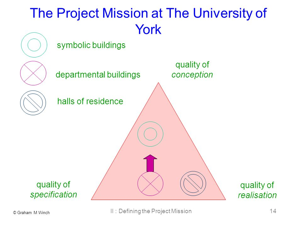 © Graham M Winch II : Defining the Project Mission14 The Project Mission at The University of York quality of conception quality of realisation quality of specification symbolic buildings departmental buildings halls of residence