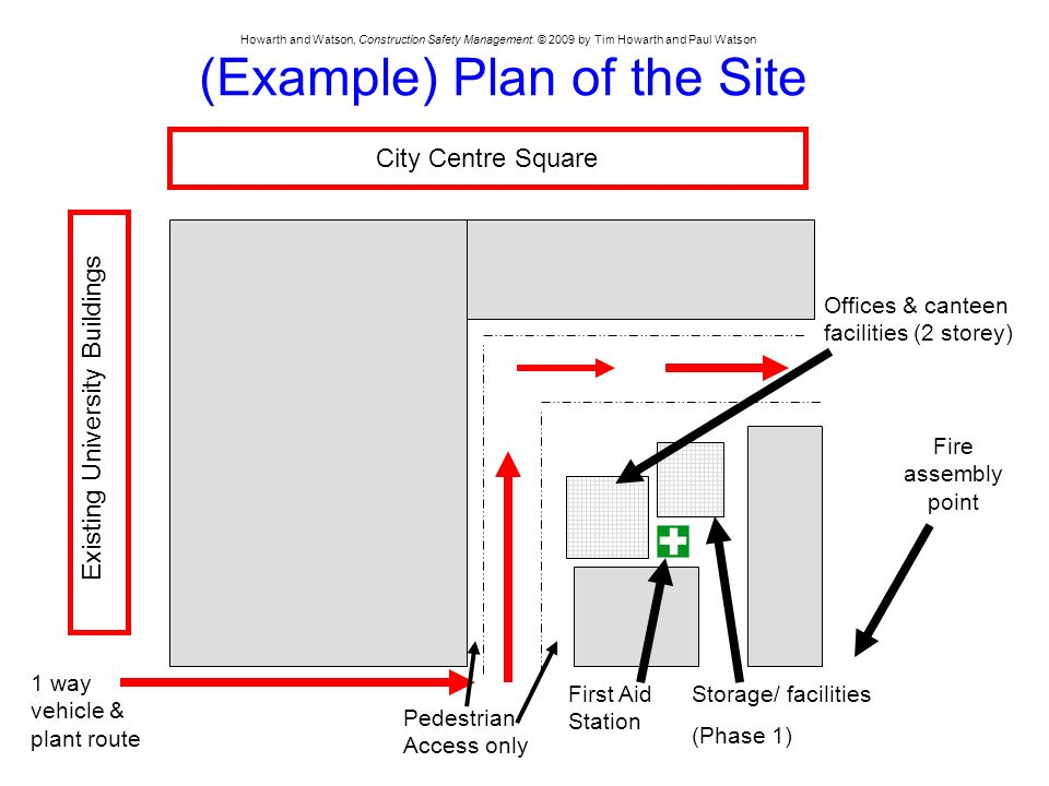 (Example) Plan of the Site 1 way vehicle & plant route Storage/ facilities (Phase 1) Existing University Buildings First Aid Station Fire assembly point Offices & canteen facilities (2 storey) City Centre Square Pedestrian Access only Howarth and Watson, Construction Safety Management.