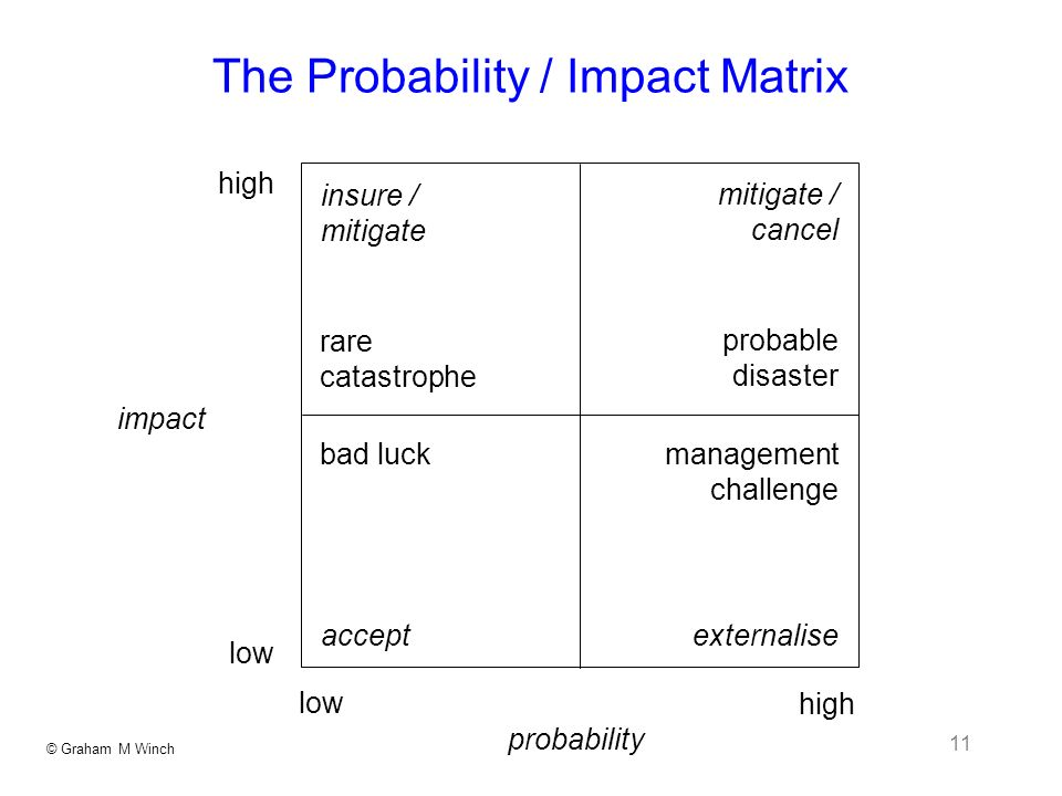 © Graham M Winch 11 The Probability / Impact Matrix probability impact insure / mitigate accept mitigate / cancel externalise high low high rare catastrophe probable disaster bad luck management challenge