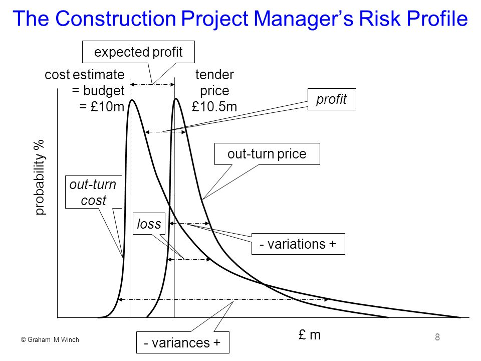 © Graham M Winch 8 The Construction Project Managers Risk Profile probability % out-turn price - variances + out-turn cost expected profit cost estimate = budget = £10m tender price £10.5m - variations + loss £ m profit