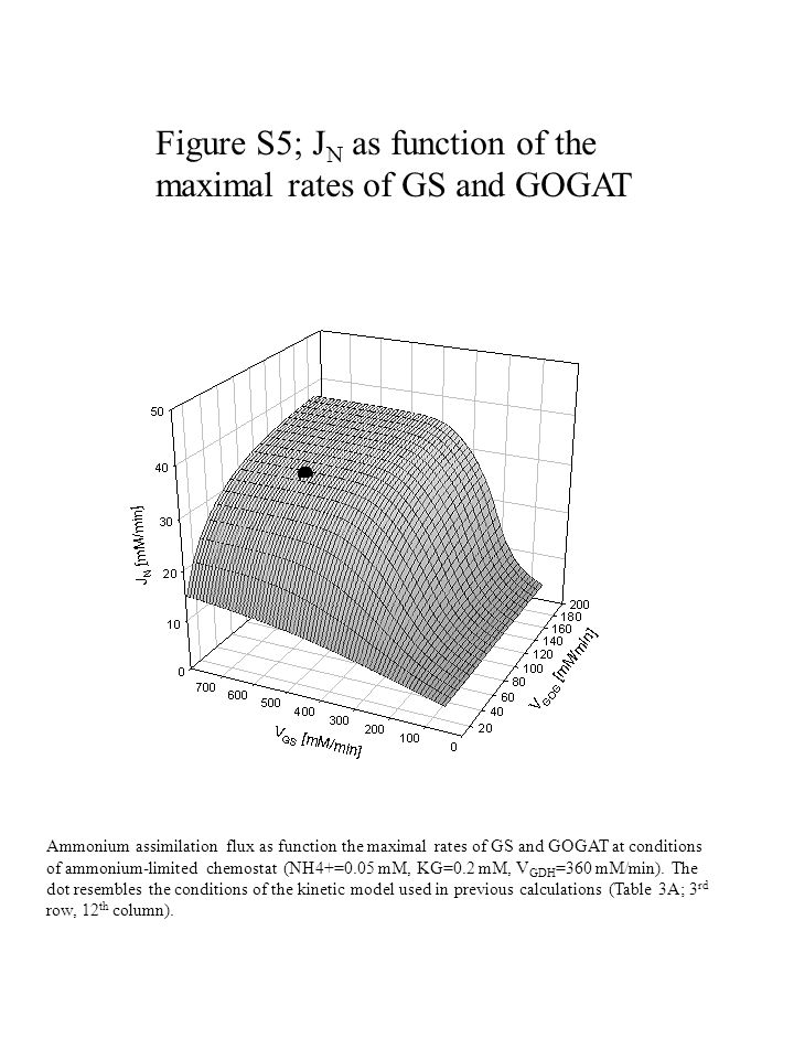 Figure S5; J N as function of the maximal rates of GS and GOGAT Ammonium assimilation flux as function the maximal rates of GS and GOGAT at conditions of ammonium-limited chemostat (NH4+=0.05 mM, KG=0.2 mM, V GDH =360 mM/min).