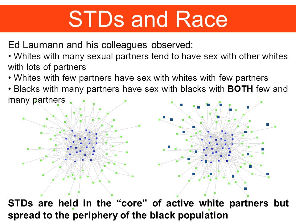 STDs and Race Ed Laumann and his colleagues observed: Whites with many sexual partners tend to have sex with other whites with lots of partners Whites with few partners have sex with whites with few partners Blacks with many partners have sex with blacks with BOTH few and many partners STDs are held in the core of active white partners but spread to the periphery of the black population