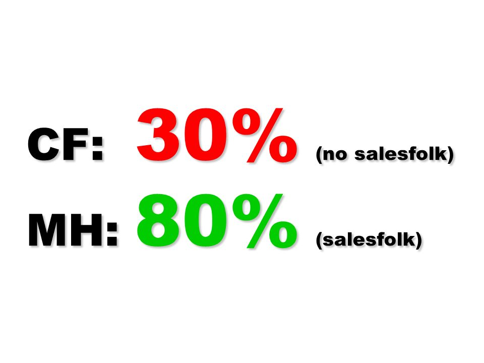 CF: 30% (no salesfolk) MH: 80% (salesfolk)