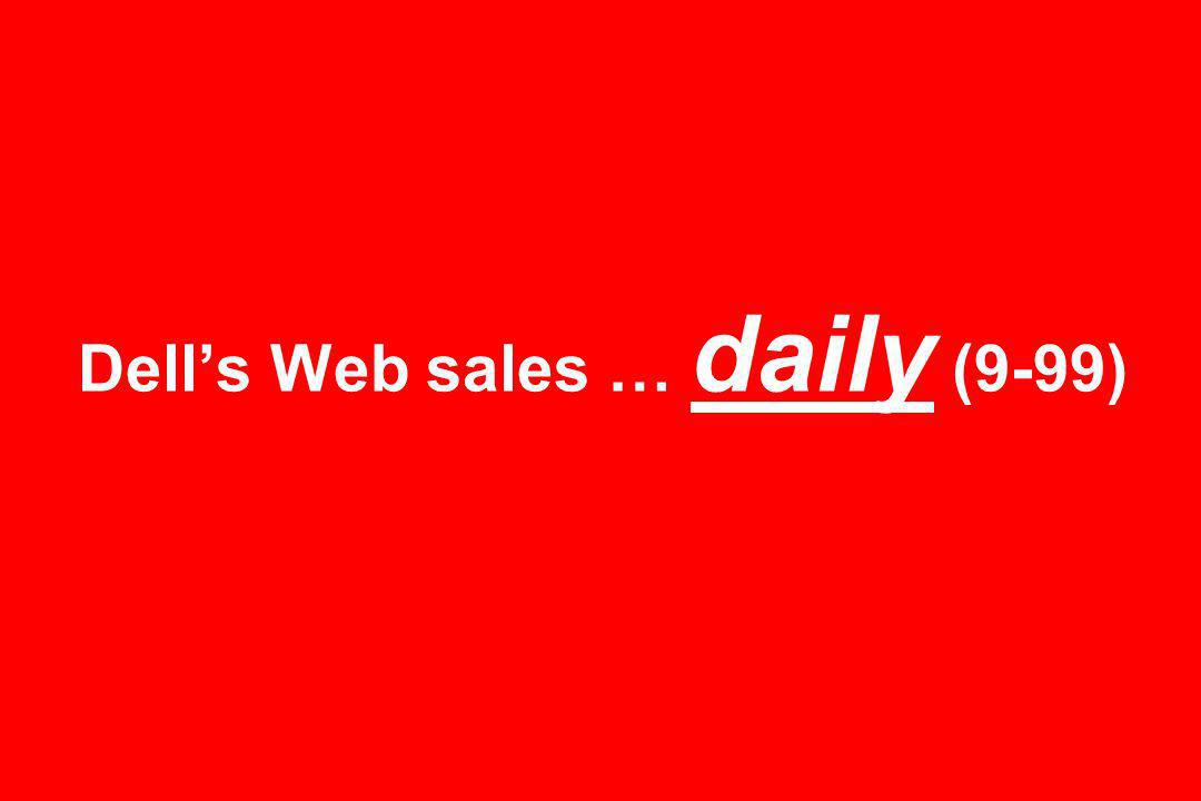 Dells Web sales … daily (9-99)