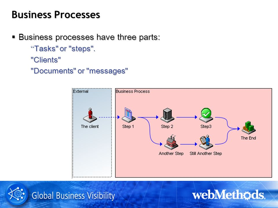 Business Processes Business processes have three parts: Business processes have three parts: Tasks or steps .