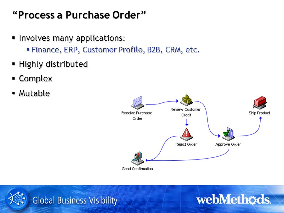 Process a Purchase Order Involves many applications: Involves many applications: Finance, ERP, Customer Profile, B2B, CRM, etc.