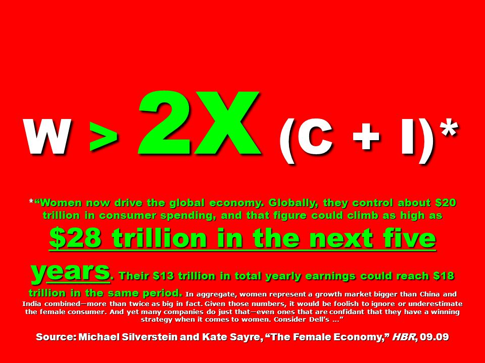 W > 2X (C + I)* *Women now drive the global economy.