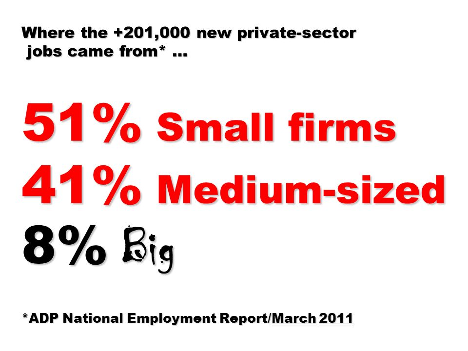 Where the +201,000 new private-sector jobs came from* … 51% Small firms 41% Medium-sized 8% Big *ADP National Employment Report/March 2011