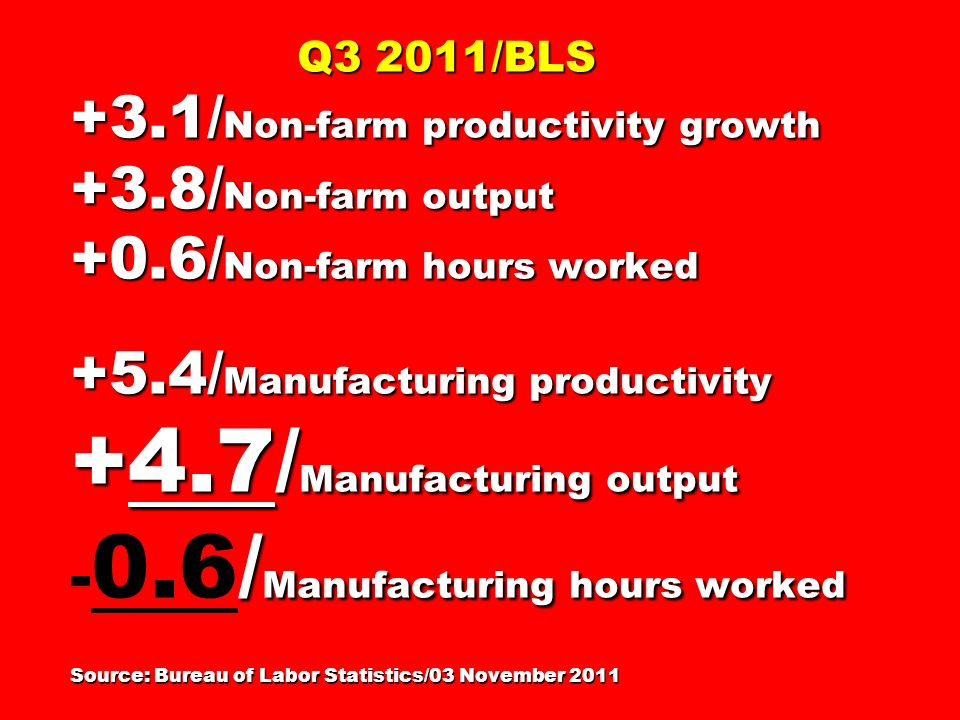 Q3 2011/BLS +3.1/ Non-farm productivity growth +3.8/ Non-farm output +0.6/ Non-farm hours worked +5.4/ Manufacturing productivity +4.7/ Manufacturing output / Manufacturing hours worked Source: Bureau of Labor Statistics/03 November 2011 Q3 2011/BLS +3.1/ Non-farm productivity growth +3.8/ Non-farm output +0.6/ Non-farm hours worked +5.4/ Manufacturing productivity +4.7/ Manufacturing output - 0.6/ Manufacturing hours worked Source: Bureau of Labor Statistics/03 November 2011
