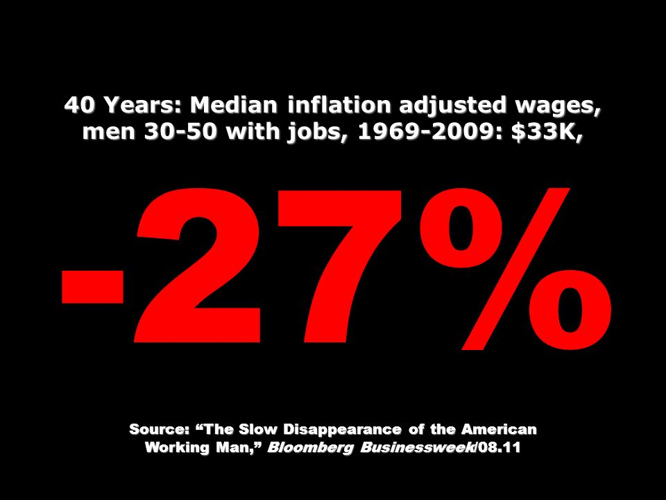 40 Years: Median inflation adjusted wages, men with jobs, : $33K, -27% Source: The Slow Disappearance of the American Working Man, Bloomberg Businessweek/08.11