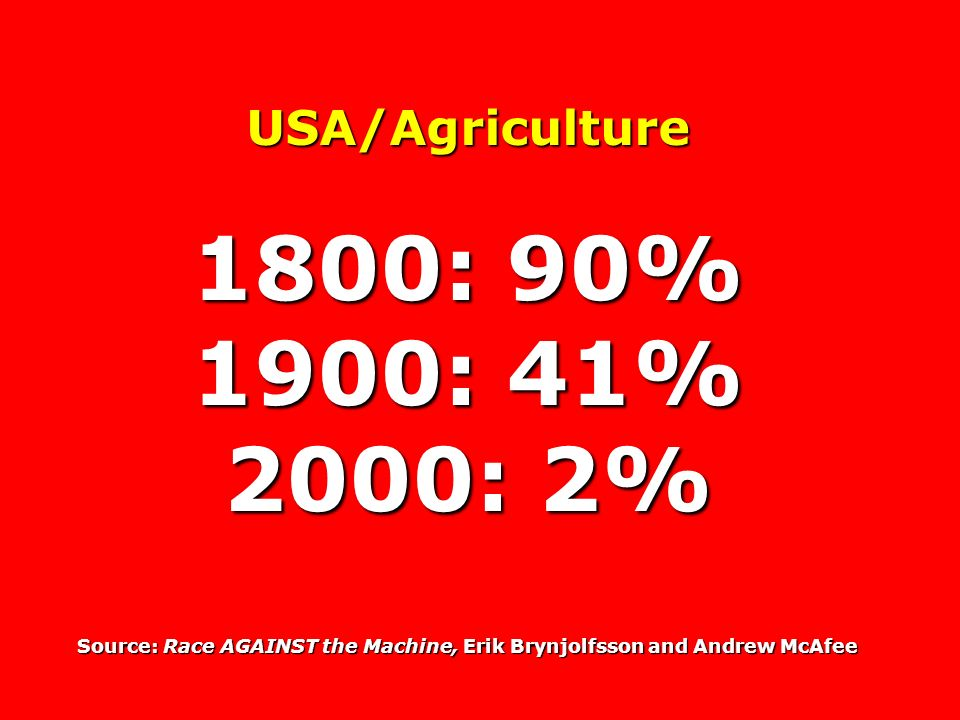 USA/Agriculture 1800: 90% 1900: 41% 2000: 2% Source: Race AGAINST the Machine, Erik Brynjolfsson and Andrew McAfee