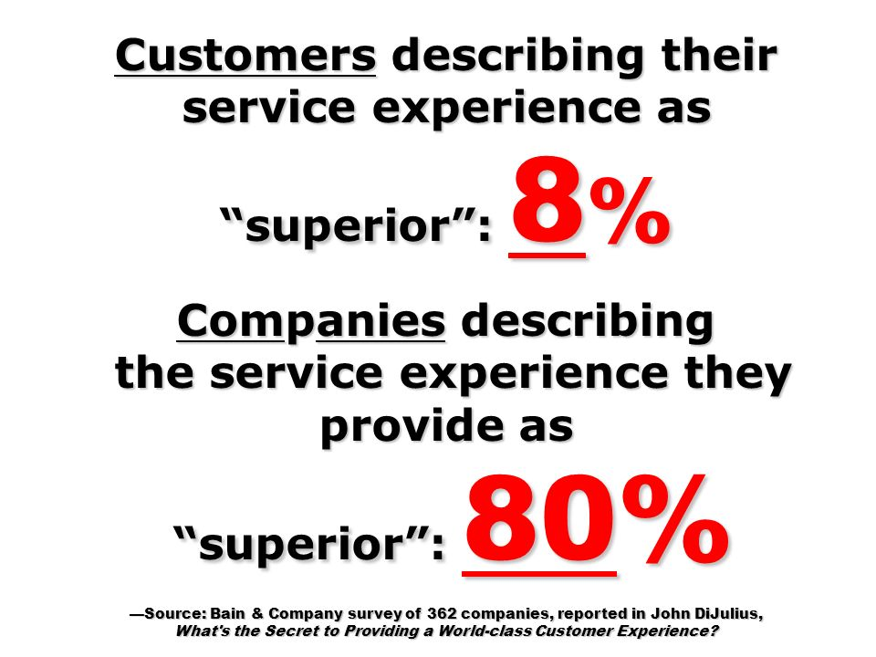 Customers describing their service experience as superior: 8 % Companies describing the service experience they provide as the service experience they provide as superior: 80% superior: 80% Source: Bain & Company survey of 362 companies, reported in John DiJulius, What s the Secret to Providing a World-class Customer Experience