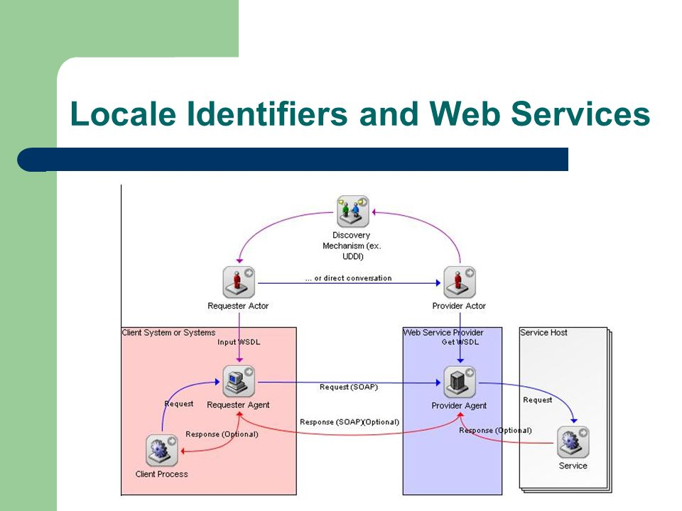 Locale Identifiers and Web Services