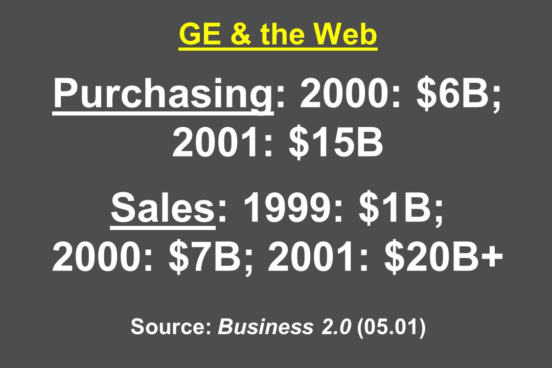 GE & the Web Purchasing: 2000: $6B; 2001: $15B Sales: 1999: $1B; 2000: $7B; 2001: $20B+ Source: Business 2.0 (05.01)