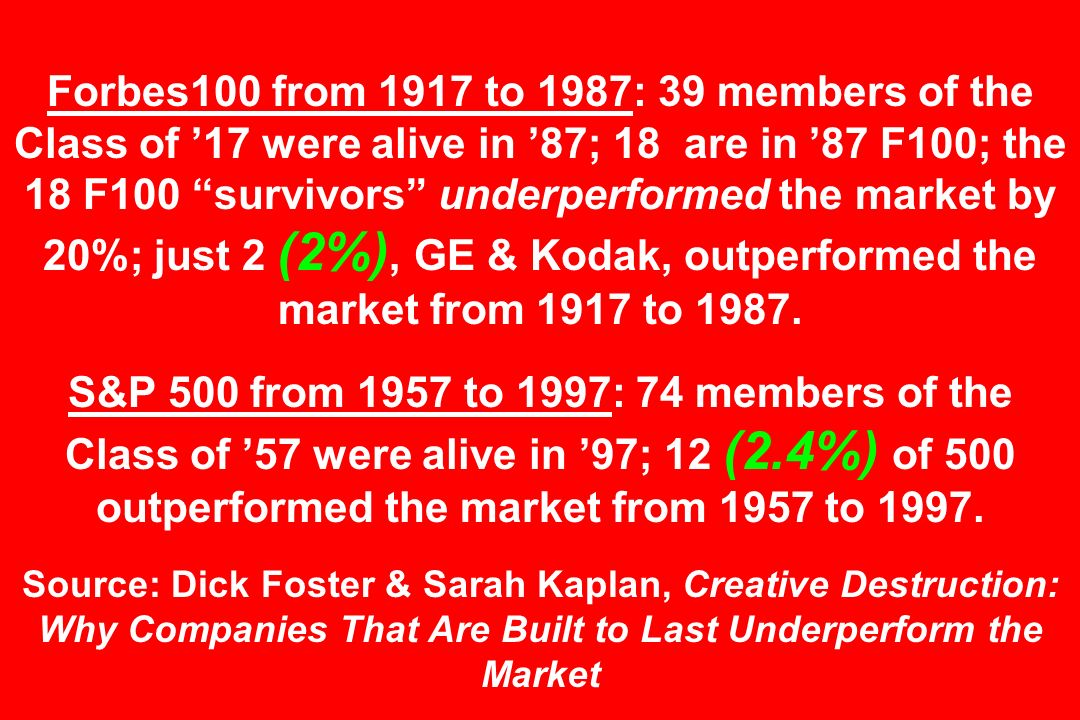 Forbes100 from 1917 to 1987: 39 members of the Class of 17 were alive in 87; 18 are in 87 F100; the 18 F100 survivors underperformed the market by 20%; just 2 (2%), GE & Kodak, outperformed the market from 1917 to 1987.