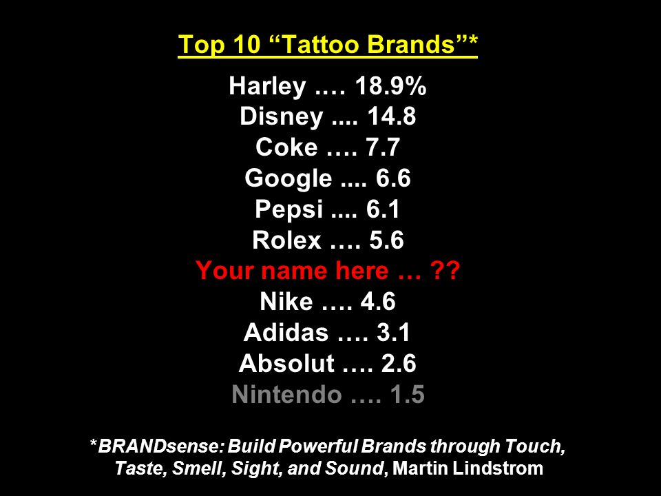 Top 10 Tattoo Brands* Harley.… 18.9% Disney Coke ….