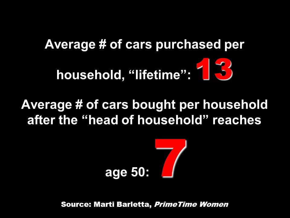 13 7 Average # of cars purchased per household, lifetime: 13 Average # of cars bought per household after the head of household reaches age 50: 7 Source: Marti Barletta, PrimeTime Women