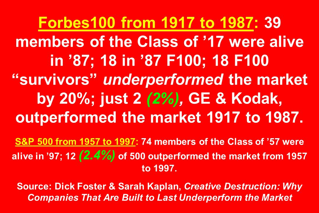 Forbes100 from 1917 to 1987: 39 members of the Class of 17 were alive in 87; 18 in 87 F100; 18 F100 survivors underperformed the market by 20%; just 2 (2%), GE & Kodak, outperformed the market 1917 to 1987.