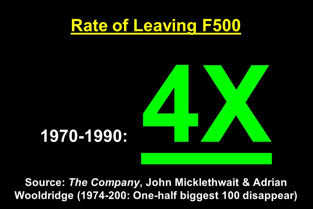 Rate of Leaving F : 4X Source: The Company, John Micklethwait & Adrian Wooldridge ( : One-half biggest 100 disappear)