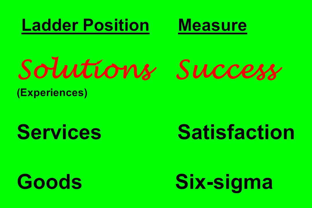 Ladder Position Measure Solutions Success (Experiences) Services Satisfaction Goods Six-sigma