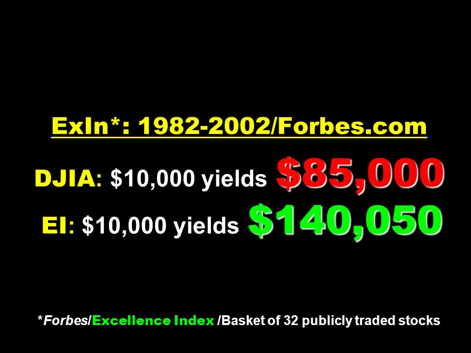 $85,000 $140,050 ExIn*: 1982-2002/Forbes.com DJIA : $10,000 yields $85,000 EI : $10,000 yields $140,050 *Forbes/ Excellence Index /Basket of 32 publicly traded stocks