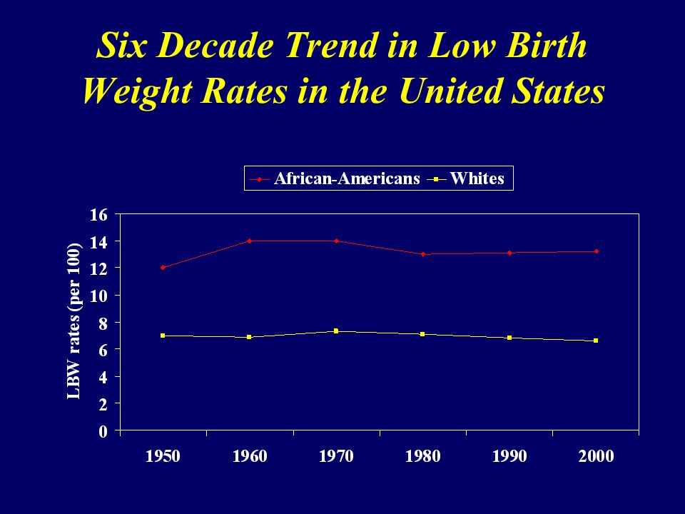 Six Decade Trend in Low Birth Weight Rates in the United States