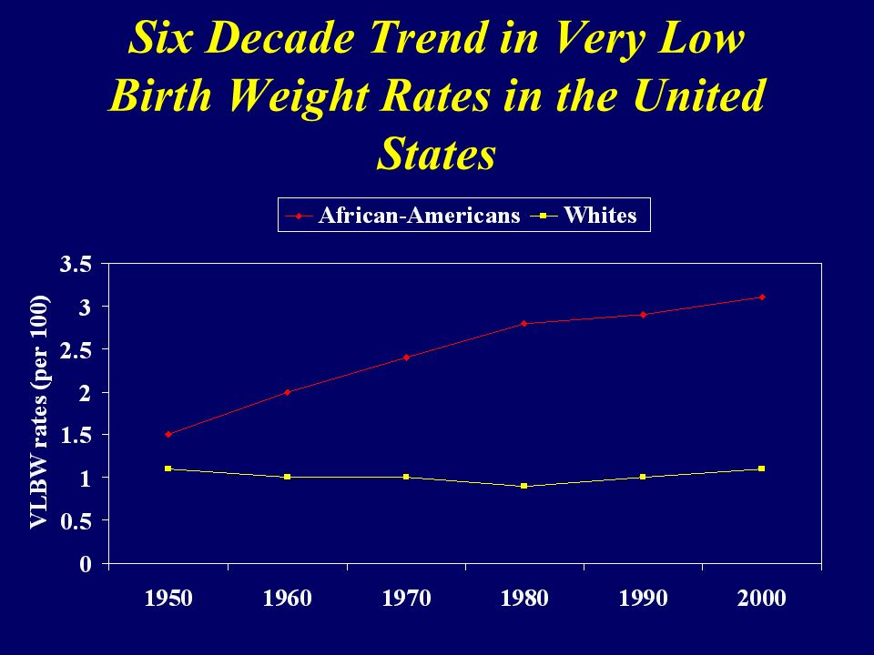 Six Decade Trend in Very Low Birth Weight Rates in the United States