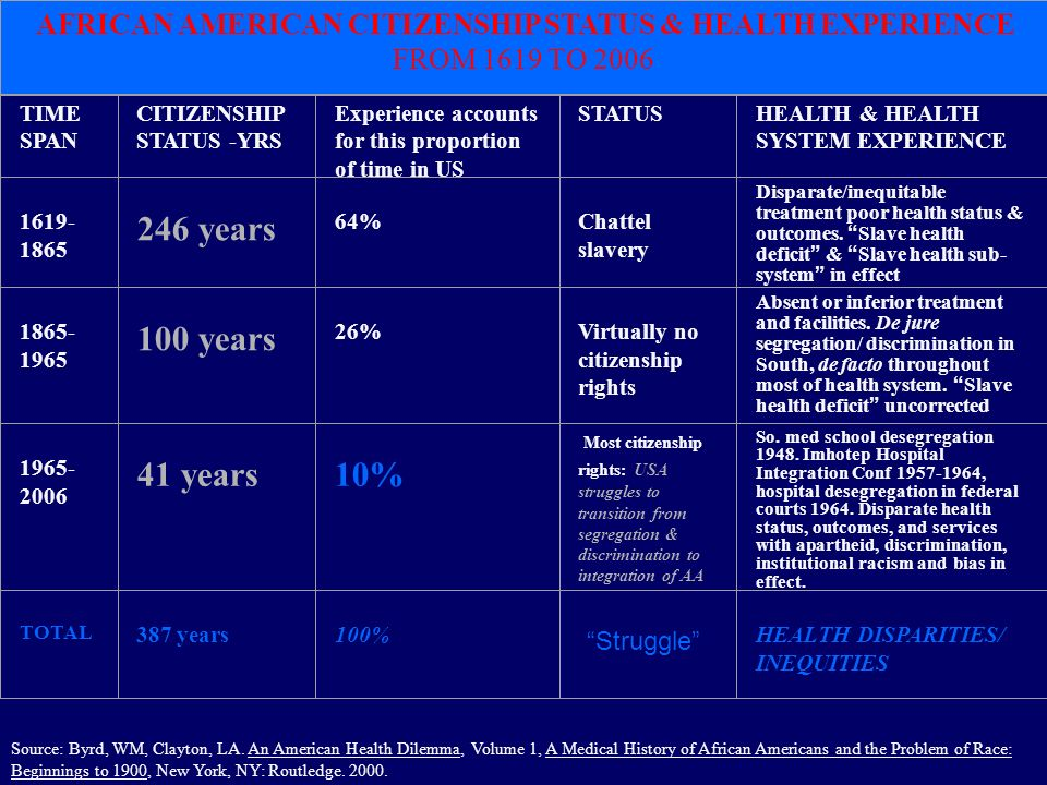 TIME SPAN CITIZENSHIP STATUS -YRS Experience accounts for this proportion of time in US STATUSHEALTH & HEALTH SYSTEM EXPERIENCE years 64% Chattel slavery Disparate/inequitable treatment poor health status & outcomes.
