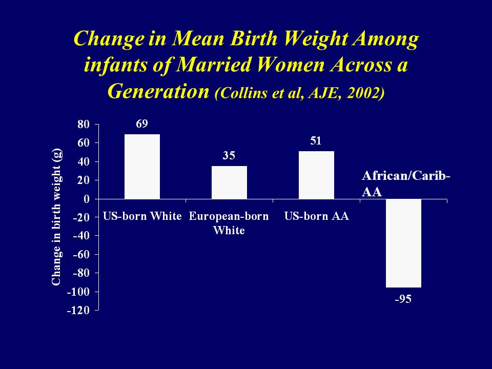 Change in Mean Birth Weight Among infants of Married Women Across a Generation (Collins et al, AJE, 2002) African/Carib- AA