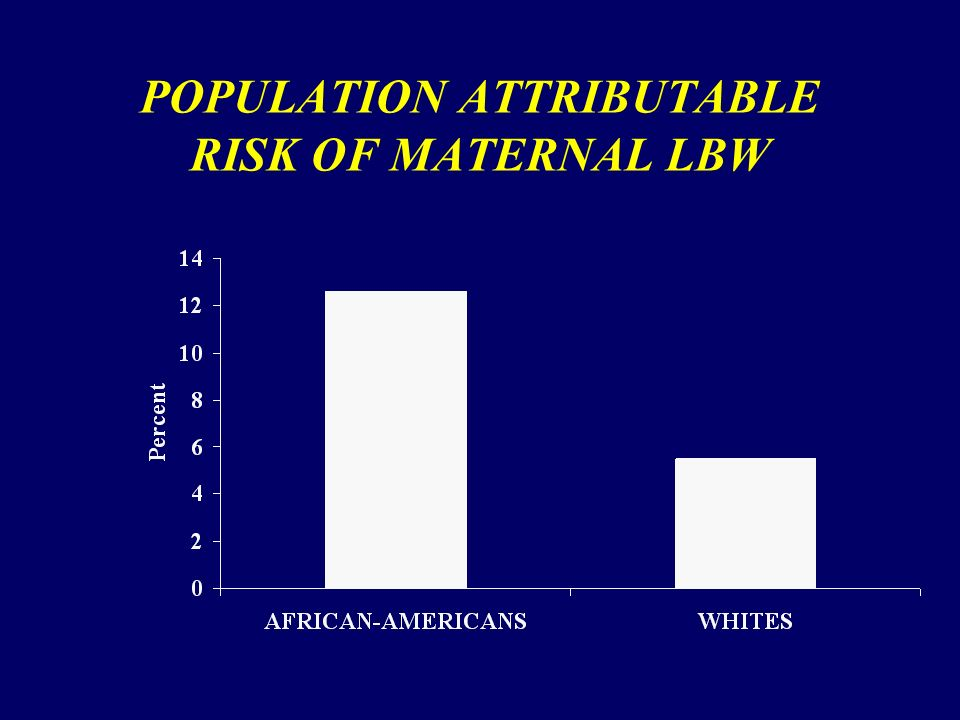 POPULATION ATTRIBUTABLE RISK OF MATERNAL LBW