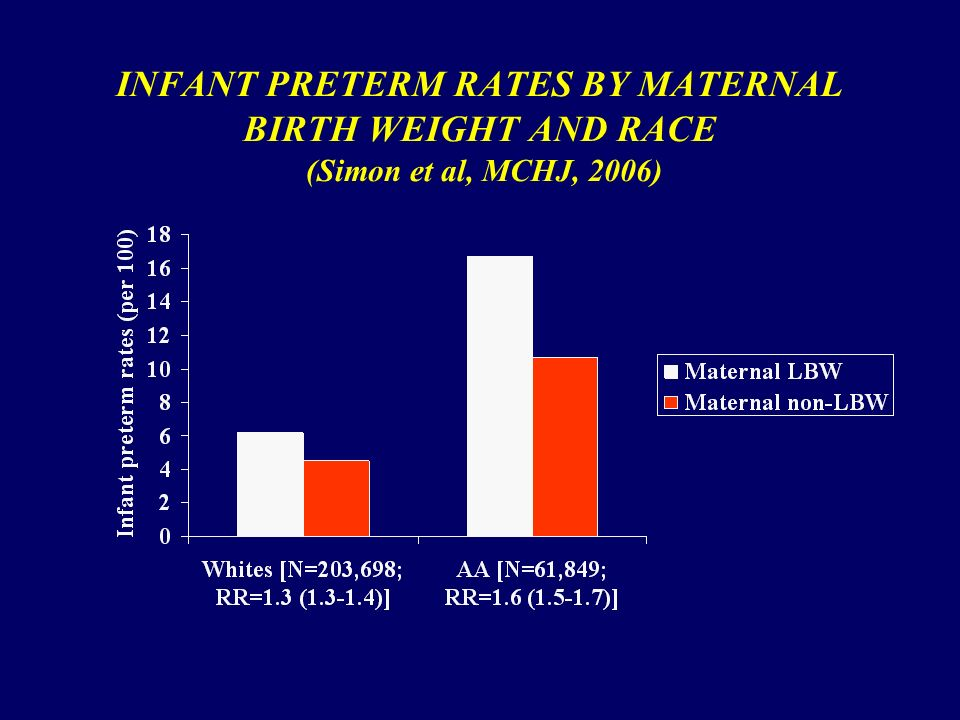 INFANT PRETERM RATES BY MATERNAL BIRTH WEIGHT AND RACE (Simon et al, MCHJ, 2006)