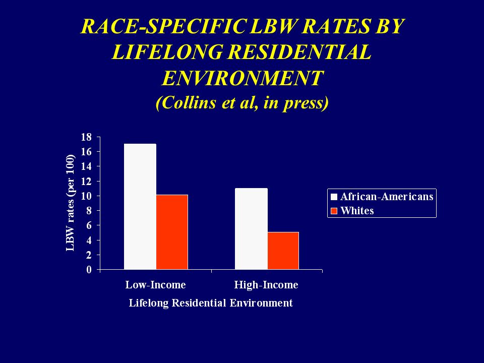 RACE-SPECIFIC LBW RATES BY LIFELONG RESIDENTIAL ENVIRONMENT (Collins et al, in press)
