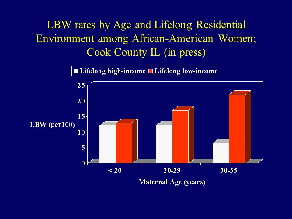 LBW rates by Age and Lifelong Residential Environment among African-American Women; Cook County IL (in press)