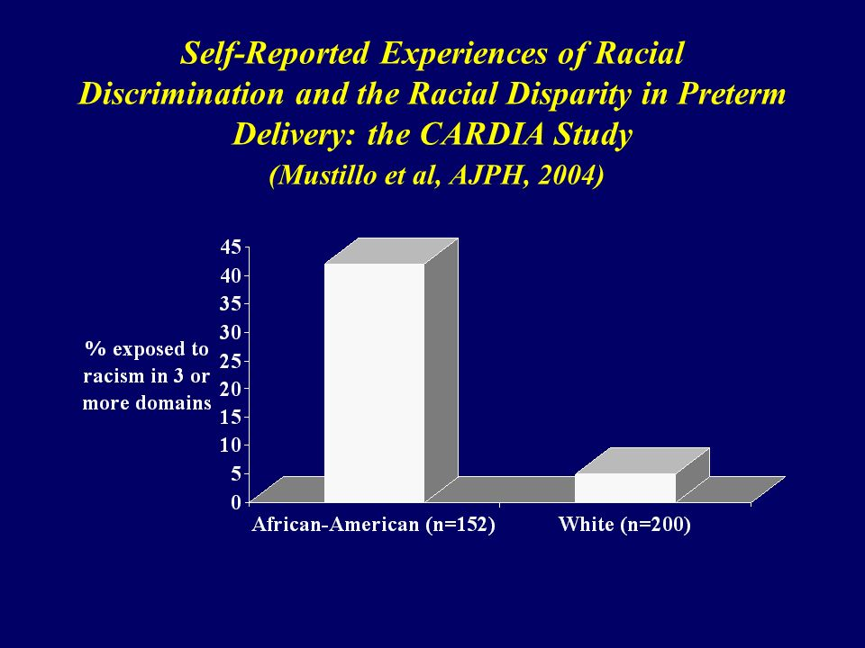 Self-Reported Experiences of Racial Discrimination and the Racial Disparity in Preterm Delivery: the CARDIA Study (Mustillo et al, AJPH, 2004)