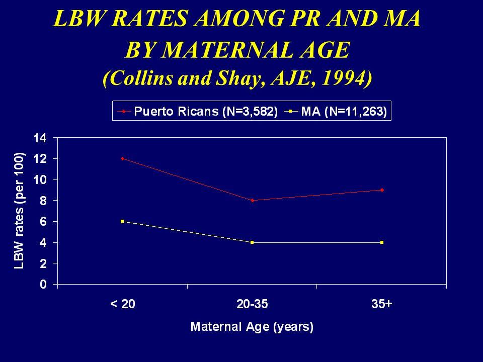 LBW RATES AMONG PR AND MA BY MATERNAL AGE (Collins and Shay, AJE, 1994)