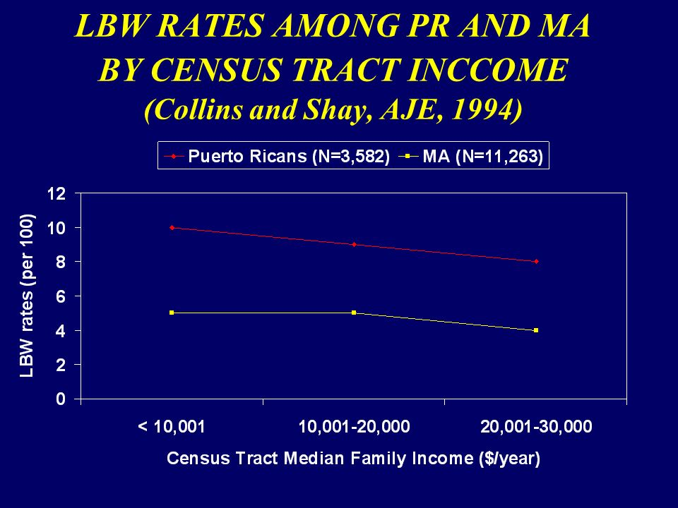 LBW RATES AMONG PR AND MA BY CENSUS TRACT INCCOME (Collins and Shay, AJE, 1994)