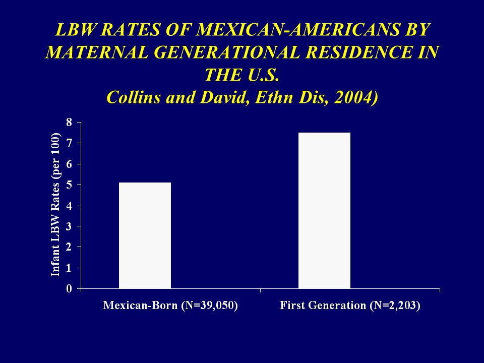 LBW RATES OF MEXICAN-AMERICANS BY MATERNAL GENERATIONAL RESIDENCE IN THE U.S.