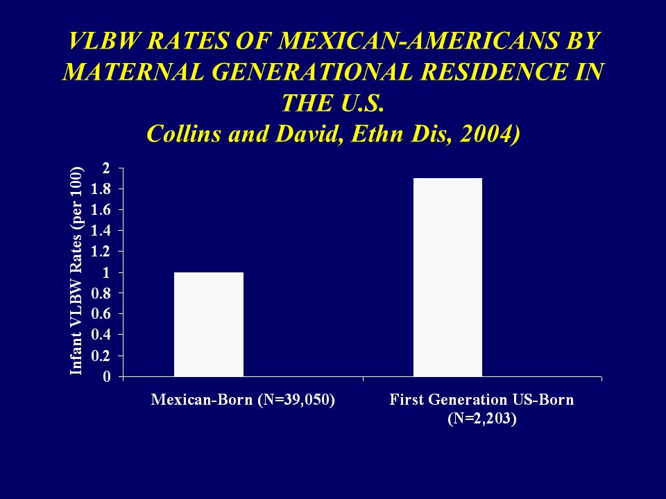VLBW RATES OF MEXICAN-AMERICANS BY MATERNAL GENERATIONAL RESIDENCE IN THE U.S.
