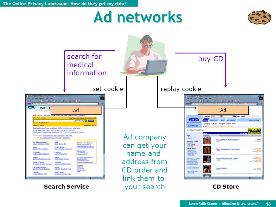 Lorrie Faith Cranor http://lorrie.cranor.org/ 18 Ad networks Ad company can get your name and address from CD order and link them to your search Ad search for medical information set cookie buy CD replay cookie Search ServiceCD Store The Online Privacy Landscape: How do they get my data