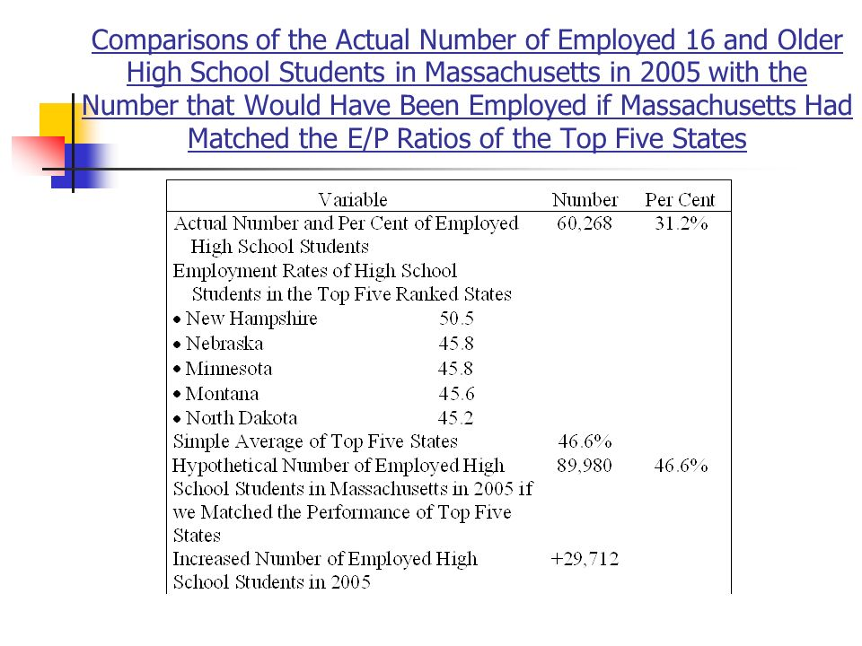 Comparisons of the Actual Number of Employed 16 and Older High School Students in Massachusetts in 2005 with the Number that Would Have Been Employed if Massachusetts Had Matched the E/P Ratios of the Top Five States