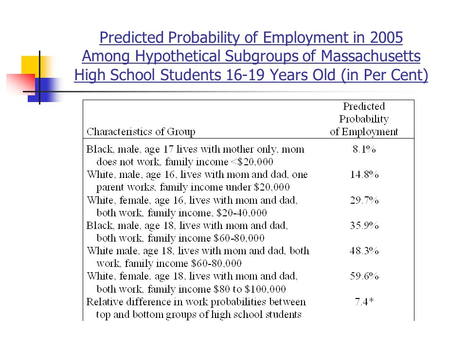 Predicted Probability of Employment in 2005 Among Hypothetical Subgroups of Massachusetts High School Students Years Old (in Per Cent)