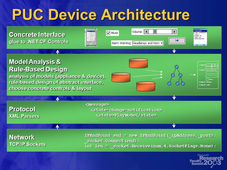 PUC Device Architecture Protocol XML Parsers <message> PlayMode PlayMode......
