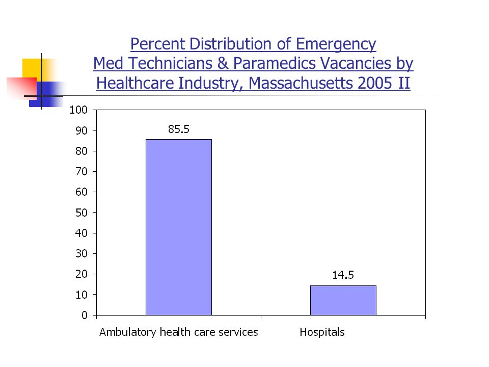 Percent Distribution of Emergency Med Technicians & Paramedics Vacancies by Healthcare Industry, Massachusetts 2005 II