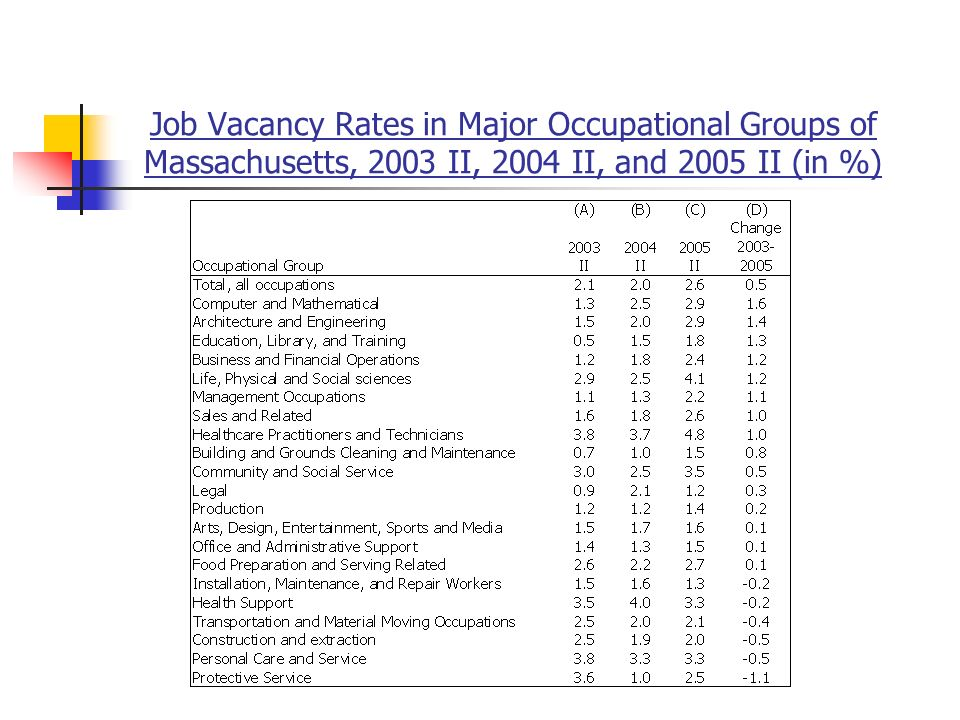 Job Vacancy Rates in Major Occupational Groups of Massachusetts, 2003 II, 2004 II, and 2005 II (in %)