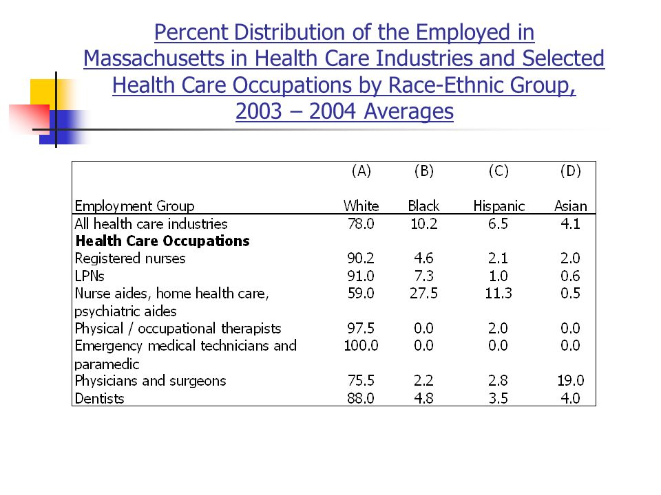 Percent Distribution of the Employed in Massachusetts in Health Care Industries and Selected Health Care Occupations by Race-Ethnic Group, 2003 – 2004 Averages