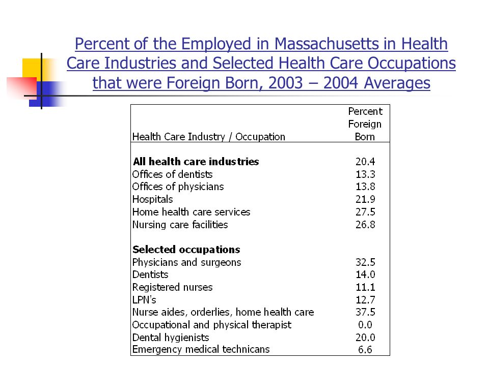 Percent of the Employed in Massachusetts in Health Care Industries and Selected Health Care Occupations that were Foreign Born, 2003 – 2004 Averages
