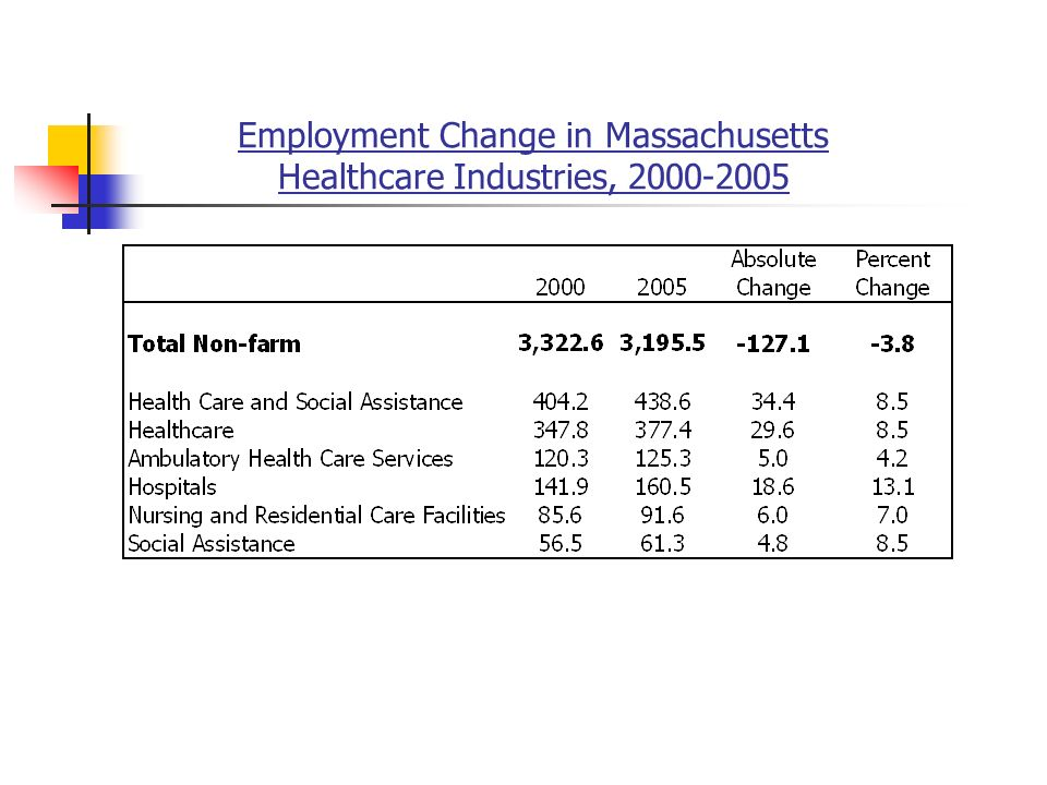 Employment Change in Massachusetts Healthcare Industries,