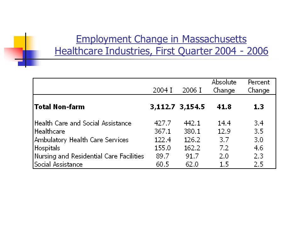 Employment Change in Massachusetts Healthcare Industries, First Quarter
